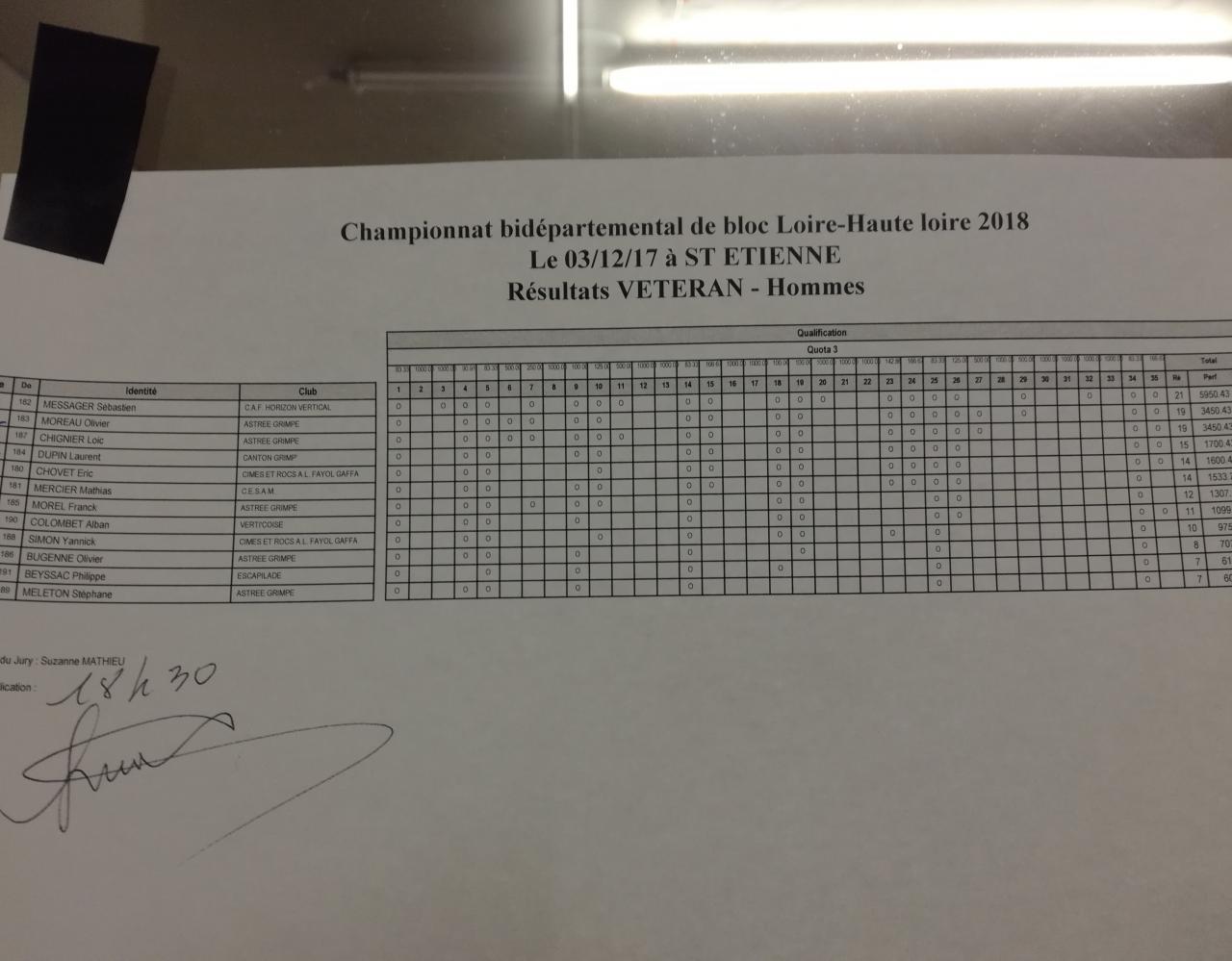Résultats vétérans hommes